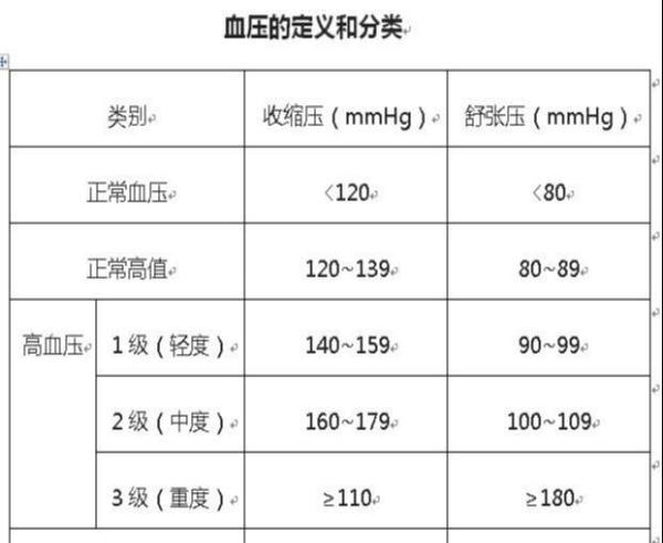 人体正常血压_人体的血压有一定的波动性,那么正常人的血压值又是怎样规定的呢?