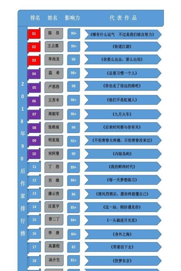 2018年中国90后作家排行榜洪绍乾、苑子豪、张春莹等人上榜